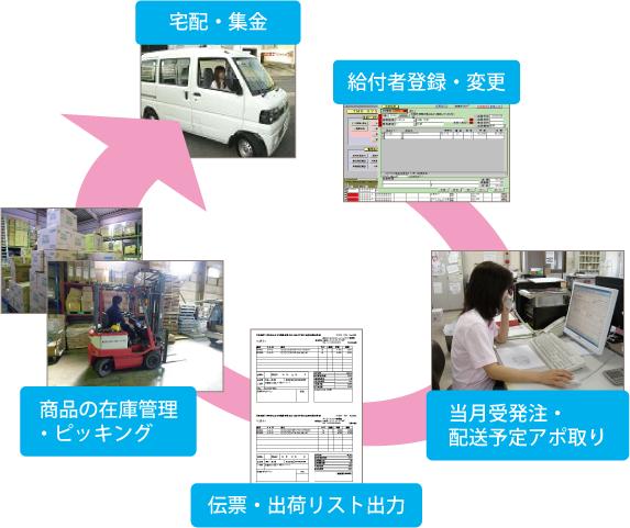 川崎市内、介護用品の宅配業務流れ。